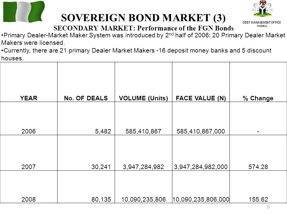 5 DEBT MANAGEMENT OFFICE NIGERIA SOVEREIGN BOND MARKET (3) SECONDARY MARKET: Performance of the FGN Bonds YEARNo.