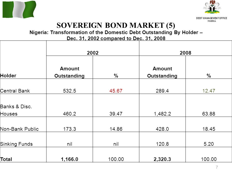 7 DEBT MANAGEMENT OFFICE NIGERIA SOVEREIGN BOND MARKET (5) 20022008 Holder Amount Outstanding% % Central Bank532.545.67289.412.47 Banks & Disc.
