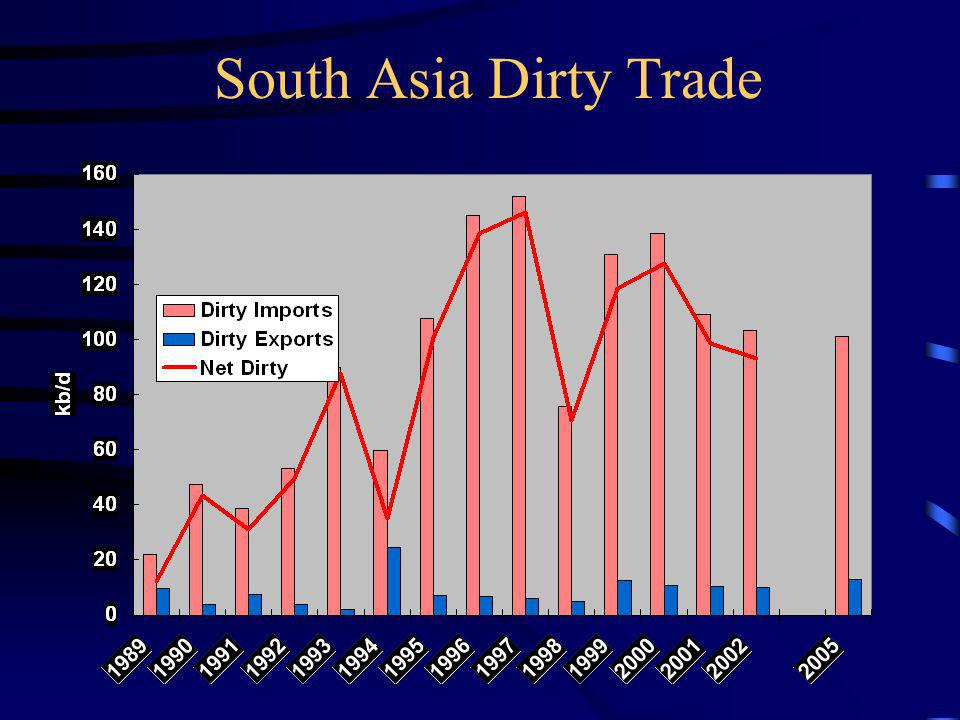 South Asia Dirty Trade