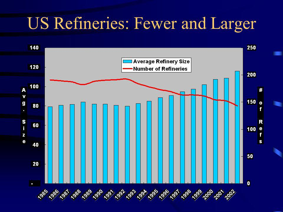US Refineries: Fewer and Larger