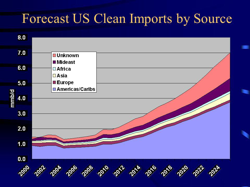 Forecast US Clean Imports by Source