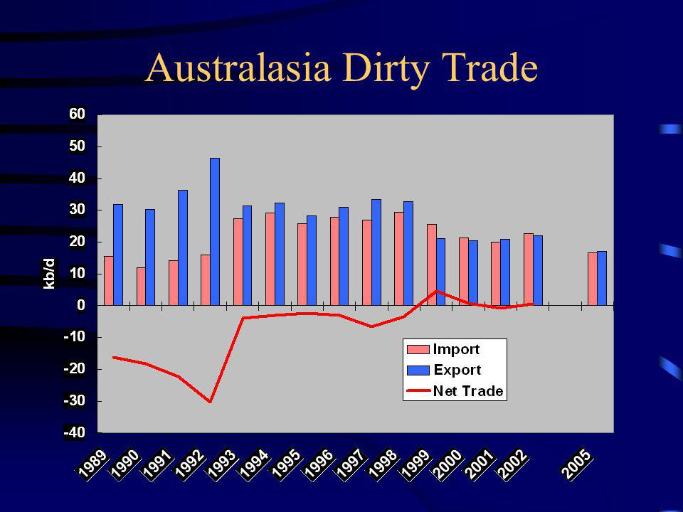 Australasia Dirty Trade