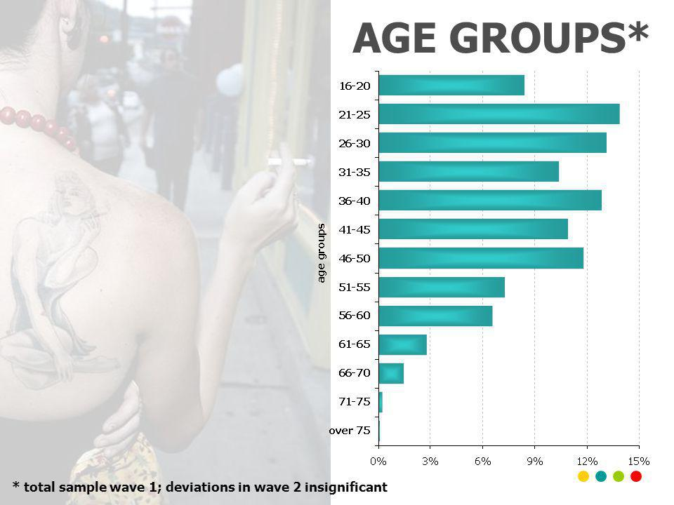 AGE GROUPS* * total sample wave 1; deviations in wave 2 insignificant