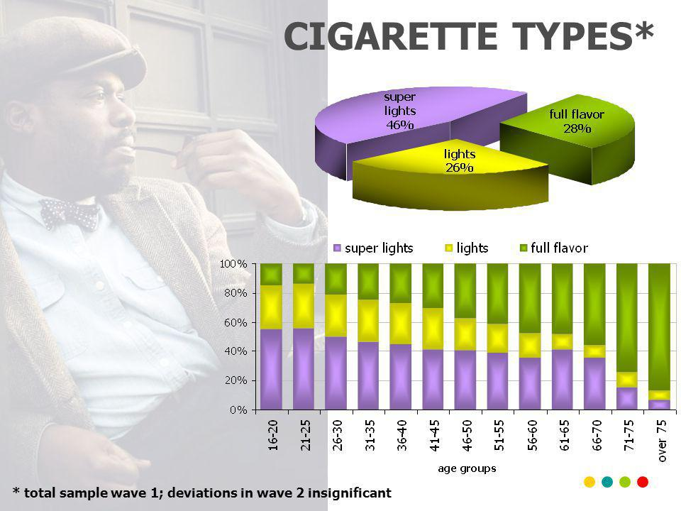CIGARETTE TYPES* * total sample wave 1; deviations in wave 2 insignificant