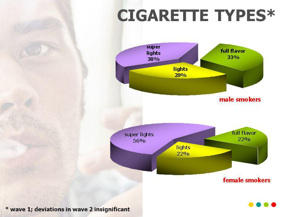CIGARETTE TYPES* * wave 1; deviations in wave 2 insignificant