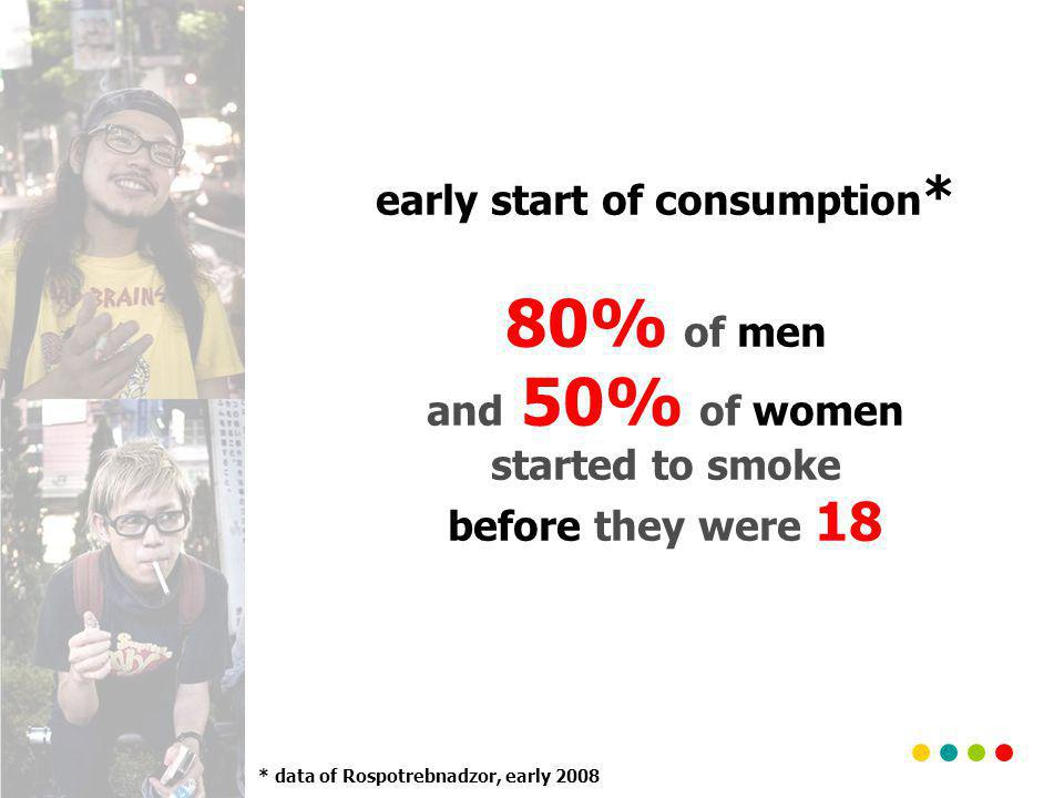 early start of consumption * 80% of men and 50% of women started to smoke before they were 18 * data of Rospotrebnadzor, early 2008