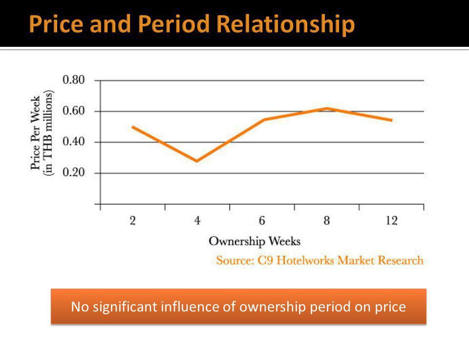 No significant influence of ownership period on price