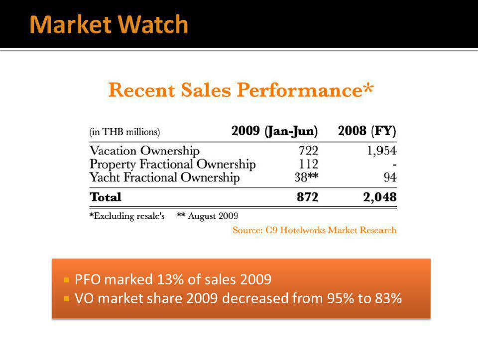 PFO marked 13% of sales 2009 VO market share 2009 decreased from 95% to 83% PFO marked 13% of sales 2009 VO market share 2009 decreased from 95% to 83%