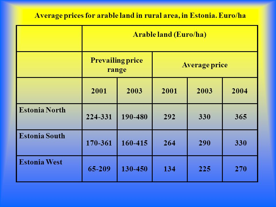 Average prices for arable land in rural area, in Estonia.
