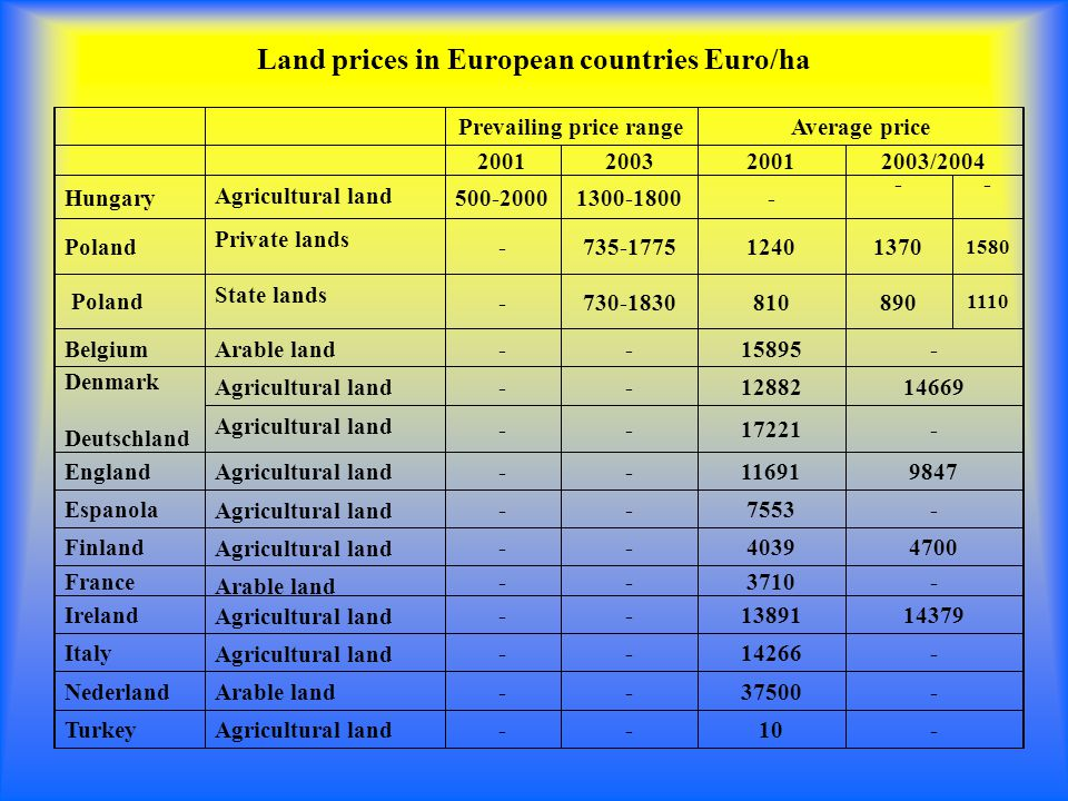 Land prices in European countries Euro/ha Prevailing price rangeAverage price 2001200320012003/2004 Hungary Agricultural land 500-20001300-1800- -- Poland Private lands -735-177512401370 1580 Poland State lands -730-1830810890 1110 Belgium Arable land --15895- Denmark Deutschland Agricultural land --1288214669 Agricultural land --17221- England Agricultural land --116919847 Espanola Agricultural land --7553- Finland Agricultural land --40394700 France Arable land --3710- Ireland Agricultural land --1389114379 Italy Agricultural land --14266- Nederland Arable land --37500- Turkey Agricultural land --10-