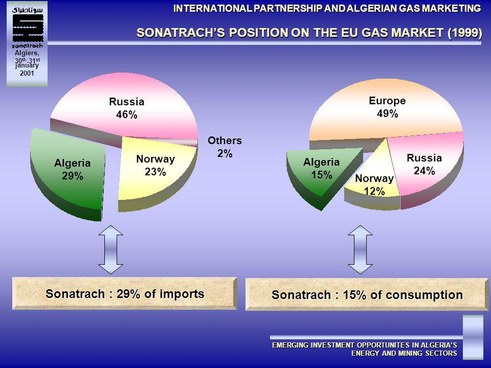 Algiers, 30 th -31 st january 2001 Europe 49% Algeria 15% Russia 24% Norway 12% Algeria 29% Norway 23% Russia 46% Others 2% Sonatrach : 29% of imports Sonatrach : 15% of consumption SONATRACHS POSITION ON THE EU GAS MARKET (1999) INTERNATIONAL PARTNERSHIP AND ALGERIAN GAS MARKETING EMERGING INVESTMENT OPPORTUNITES IN ALGERIAS ENERGY AND MINING SECTORS