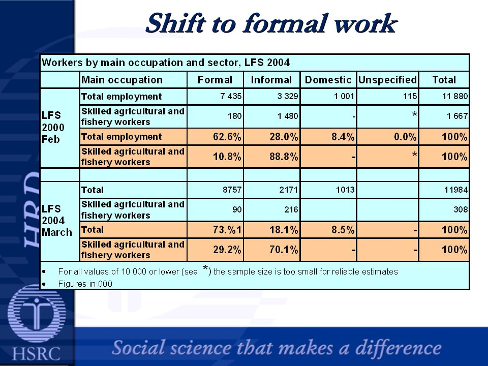 Shift to formal work
