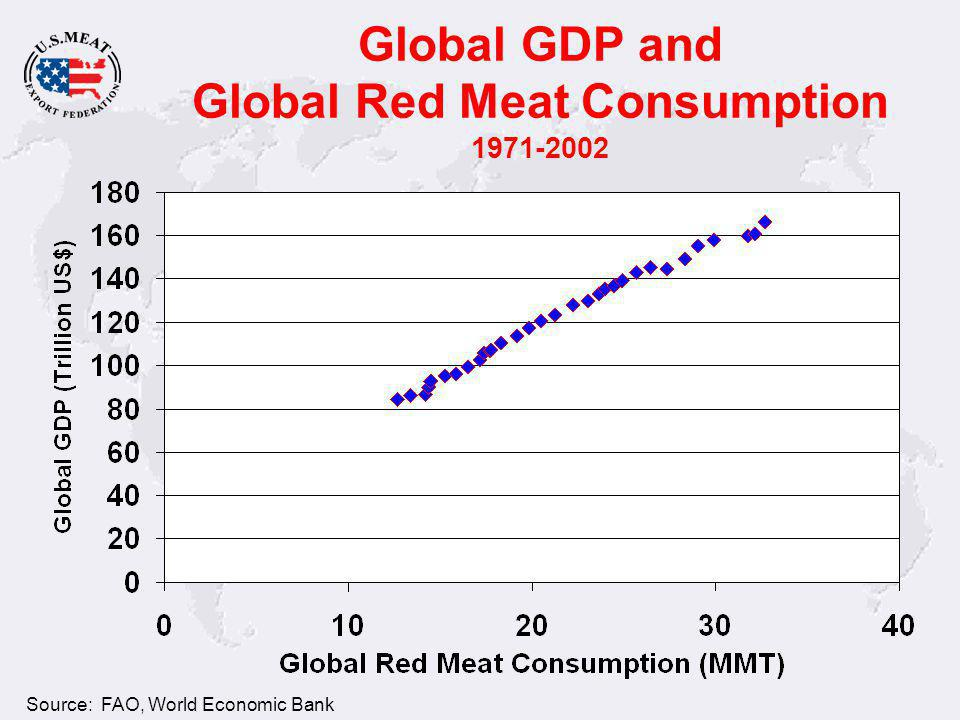 Global GDP and Global Red Meat Consumption 1971-2002 Source: FAO, World Economic Bank