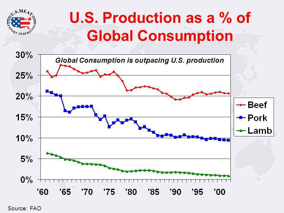 U.S. Production as a % of Global Consumption Source: FAO Global Consumption is outpacing U.S.