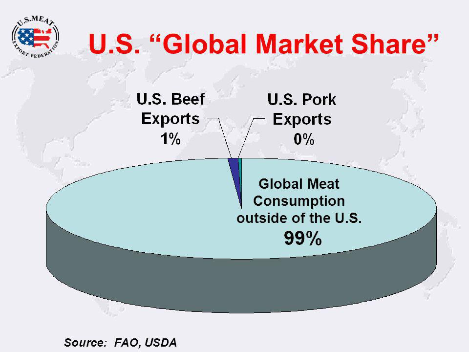 U.S. Global Market Share Global Meat Consumption outside of the U.S. Source: FAO, USDA