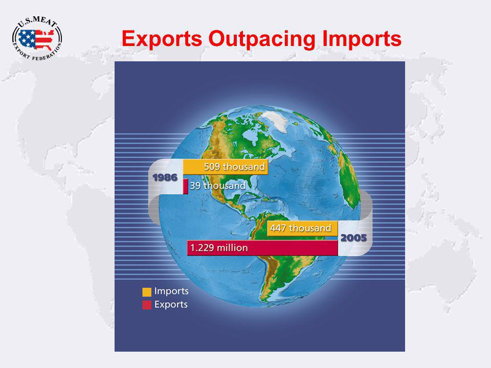 Exports Outpacing Imports