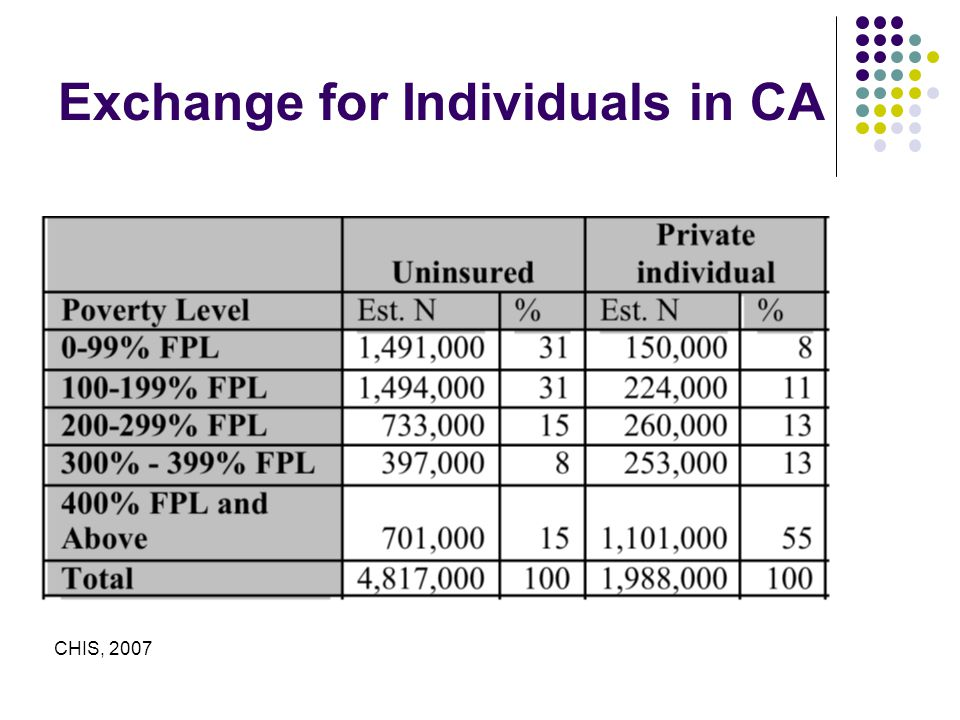 Exchange for Individuals in CA CHIS, 2007