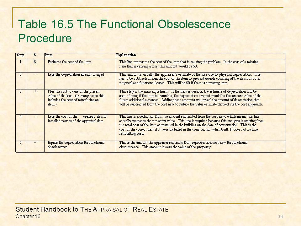 Student Handbook to T HE A PPRAISAL OF R EAL E STATE Chapter Table 16.5 The Functional Obsolescence Procedure