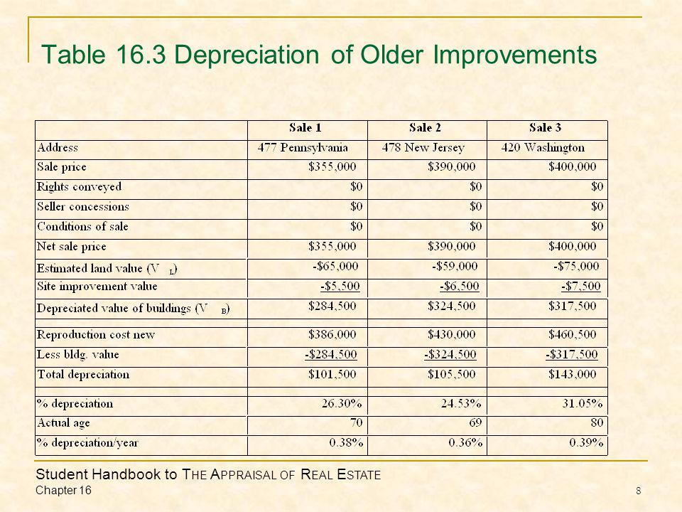 Student Handbook to T HE A PPRAISAL OF R EAL E STATE Chapter 16 8 Table 16.3 Depreciation of Older Improvements