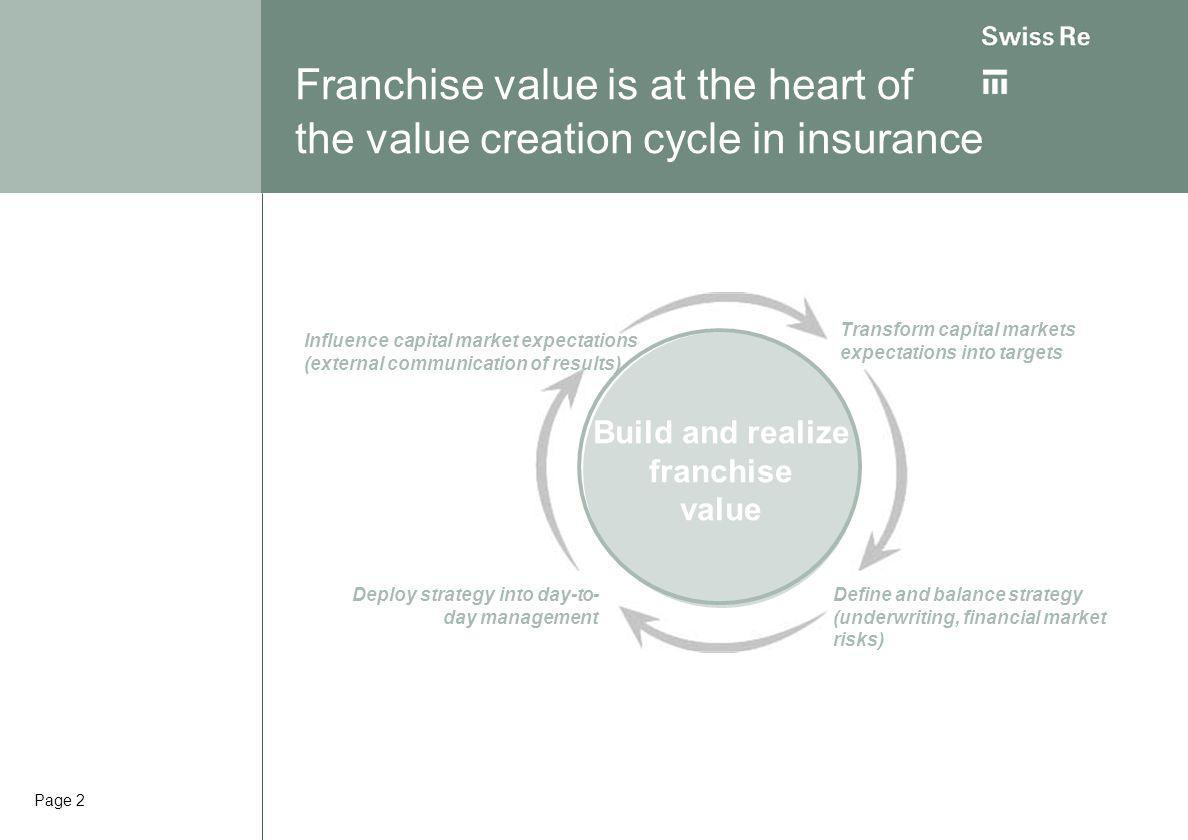 Page 2 Build and realize franchise value Transform capital markets expectations into targets Deploy strategy into day-to- day management Define and balance strategy (underwriting, financial market risks) Influence capital market expectations (external communication of results) Franchise value is at the heart of the value creation cycle in insurance