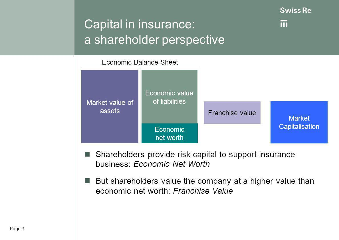 Page 3 Market value of assets Economic value of liabilities Economic net worth Economic Balance Sheet Capital in insurance: a shareholder perspective Shareholders provide risk capital to support insurance business: Economic Net Worth But shareholders value the company at a higher value than economic net worth: Franchise Value Market Capitalisation Franchise value