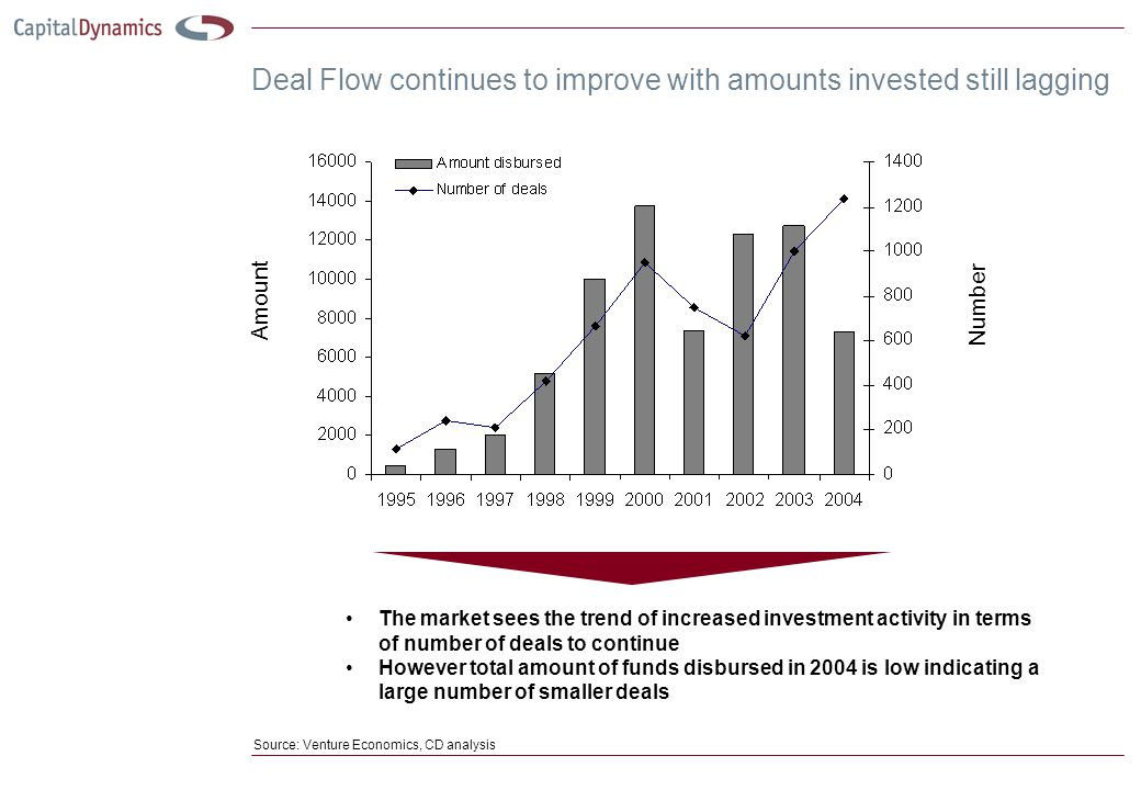 Deal Flow continues to improve with amounts invested still lagging The market sees the trend of increased investment activity in terms of number of deals to continue However total amount of funds disbursed in 2004 is low indicating a large number of smaller deals Source: Venture Economics, CD analysis Amount Number