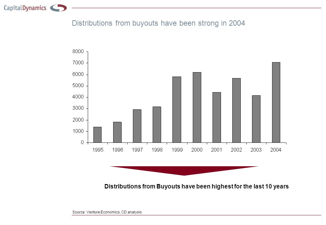 Distributions from buyouts have been strong in 2004 Source: Venture Economics, CD analysis Distributions from Buyouts have been highest for the last 10 years