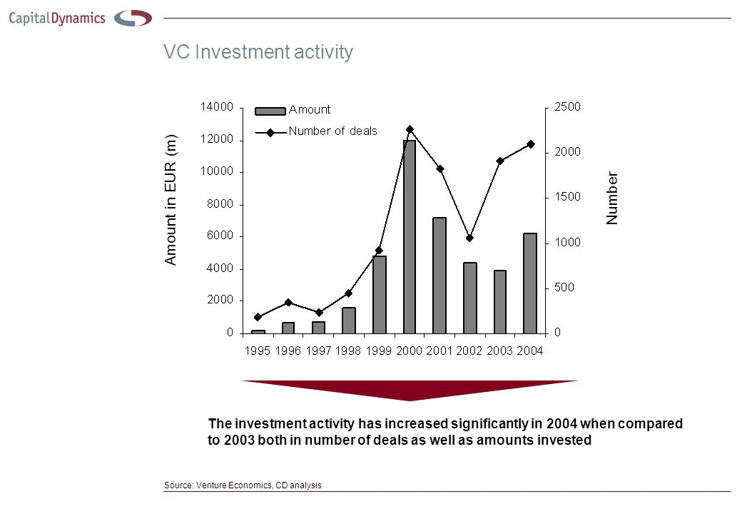 VC Investment activity The investment activity has increased significantly in 2004 when compared to 2003 both in number of deals as well as amounts invested Source: Venture Economics, CD analysis Amount in EUR (m) Number