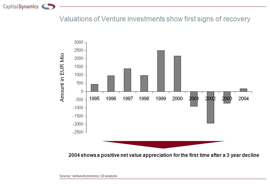 Valuations of Venture investments show first signs of recovery 2004 shows a positive net value appreciation for the first time after a 3 year decline Source: Venture Economics, CD analysis Amount in EUR Mio