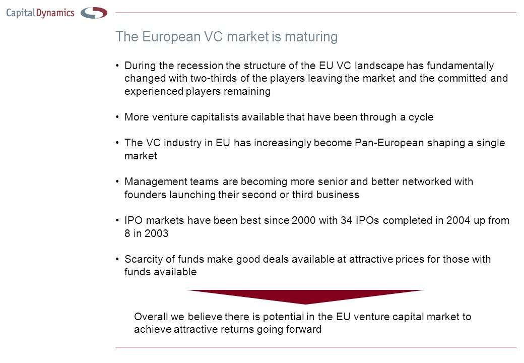 The European VC market is maturing During the recession the structure of the EU VC landscape has fundamentally changed with two-thirds of the players leaving the market and the committed and experienced players remaining More venture capitalists available that have been through a cycle The VC industry in EU has increasingly become Pan-European shaping a single market Management teams are becoming more senior and better networked with founders launching their second or third business IPO markets have been best since 2000 with 34 IPOs completed in 2004 up from 8 in 2003 Scarcity of funds make good deals available at attractive prices for those with funds available Overall we believe there is potential in the EU venture capital market to achieve attractive returns going forward