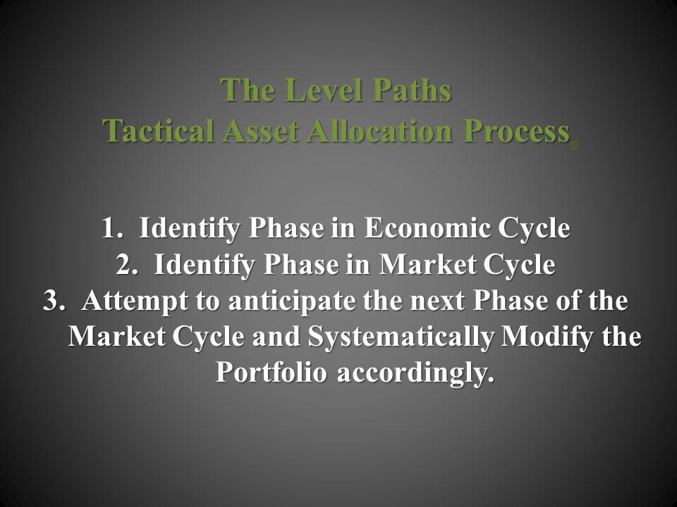 1.Identify Phase in Economic Cycle 2.Identify Phase in Market Cycle 3.Attempt to anticipate the next Phase of the Market Cycle and Systematically Modify the Portfolio accordingly.