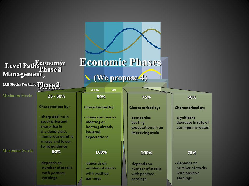 Phase 4 RECESSION TROUGH RECESSION TROUGHEXPANSION RECESSION PEAK TROUGHEXPANSION RECESSION MARKET TROUGH MARKET ADVANCE MARKET TROUGH MARKET ADVANCE MARKET PEAK MARKET TROUGH MARKET ADVANCE MARKET PEAK MARKET DECLINE Minimum Stocks Maximum Stocks Phase 1 Economic Phase 2 Phase 3 Phase 4 Phase 1 Market Phase 2 Phase 3 Phase 4 Phase 1 Level Paths Management (All Stocks Portfolio) (All Stocks Portfolio) Phase 2 Economy Phase 3 25-50% Characterized by: - sharp decline in stock price in stock price and sharp rise and sharp rise in dividend in dividend yield.