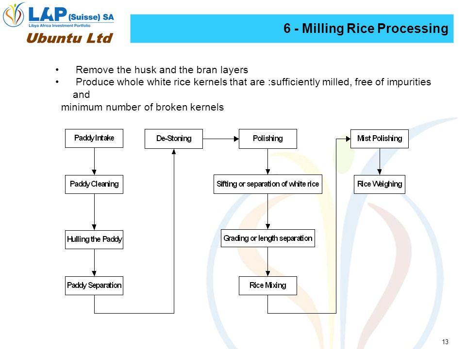 13 6 - Milling Rice Processing Remove the husk and the bran layers Produce whole white rice kernels that are :sufficiently milled, free of impurities and minimum number of broken kernels