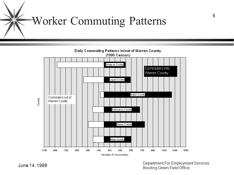 Department For Employment Services Bowling Green Field Office June 14, 1999 5 Worker Commuting Patterns