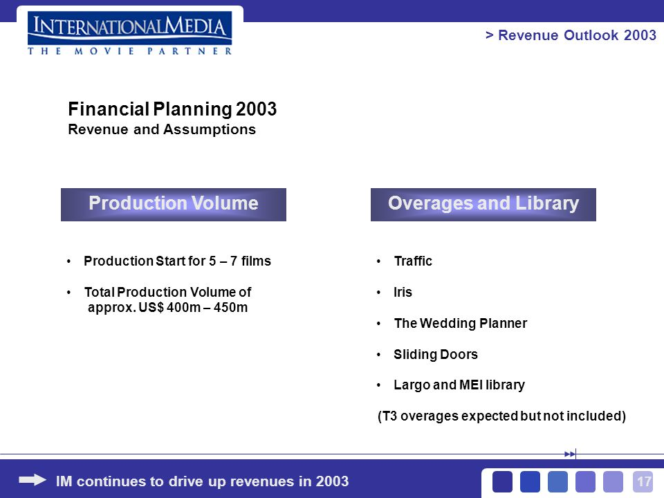 17 > Revenue Outlook 2003 IM continues to drive up revenues in 2003 Production VolumeOverages and Library Production Start for 5 – 7 films Total Production Volume of approx.