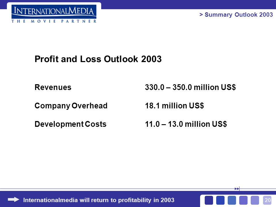 20 Internationalmedia will return to profitability in 2003 > Summary Outlook 2003 Profit and Loss Outlook 2003 Revenues330.0 – 350.0 million US$ Company Overhead 18.1 million US$ Development Costs11.0 – 13.0 million US$