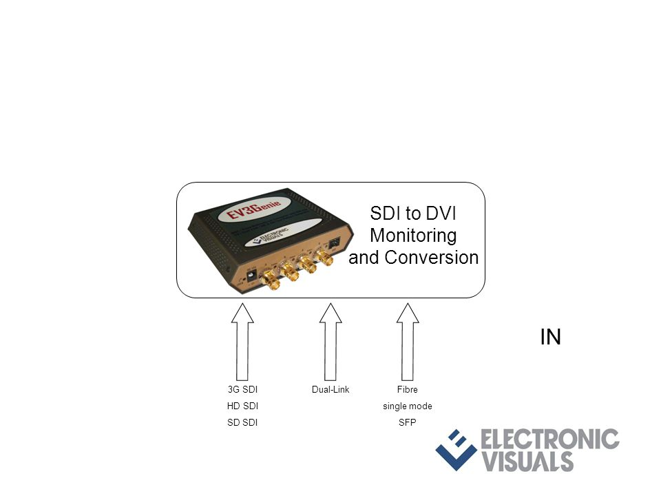 3G SDI HD SDI SD SDI Dual-LinkFibre single mode SFP IN SDI to DVI Monitoring and Conversion