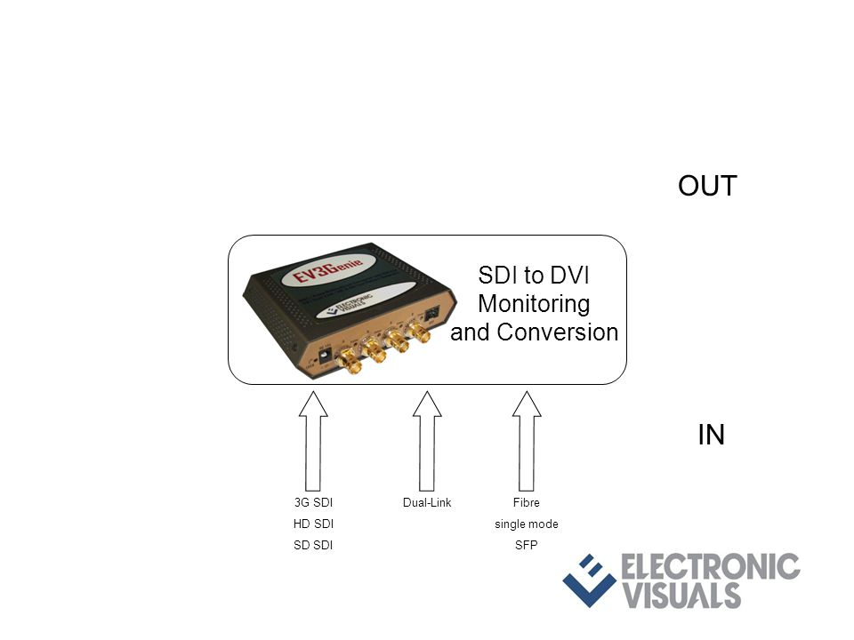 3G SDI HD SDI SD SDI Dual-LinkFibre single mode SFP IN OUT SDI to DVI Monitoring and Conversion