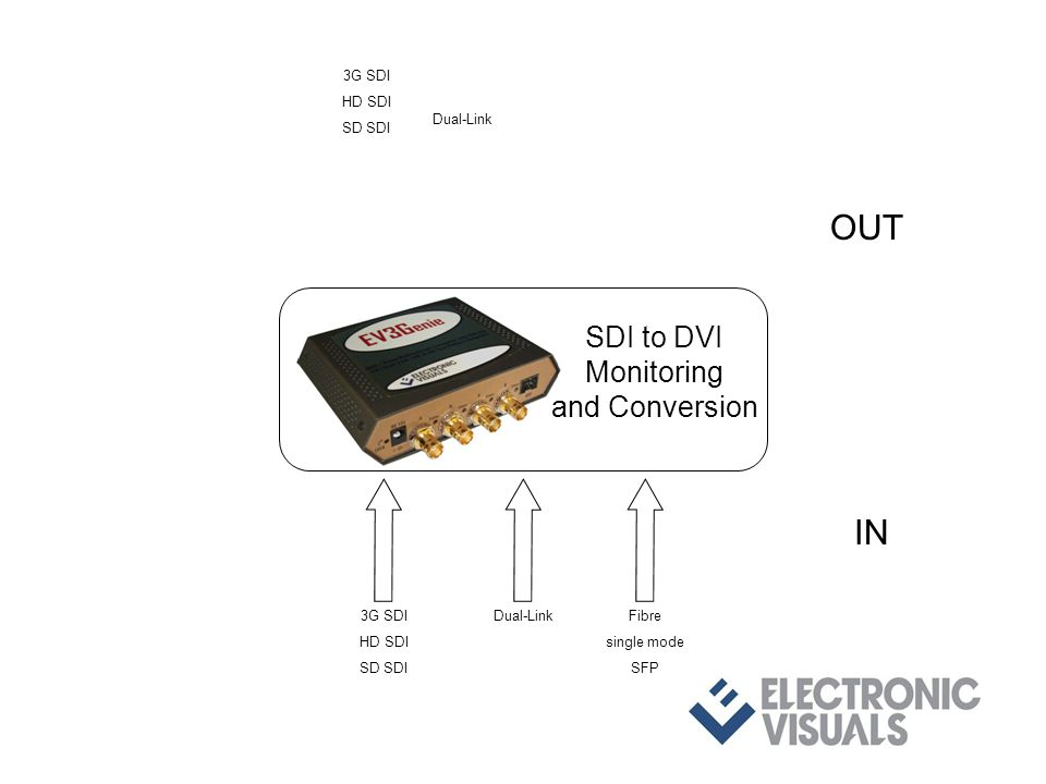 3G SDI HD SDI SD SDI Dual-LinkFibre single mode SFP IN OUT 3G SDI HD SDI SD SDI Dual-Link SDI to DVI Monitoring and Conversion