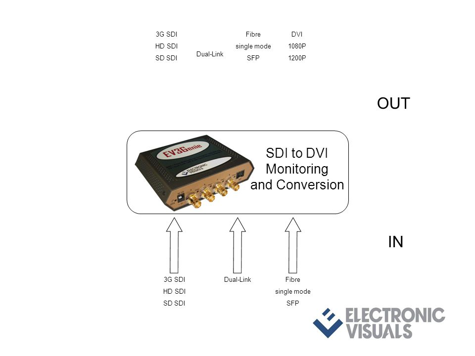 3G SDI HD SDI SD SDI Dual-LinkFibre single mode SFP IN OUT 3G SDI HD SDI SD SDI Dual-Link Fibre single mode SFP DVI 1080P 1200P SDI to DVI Monitoring and Conversion