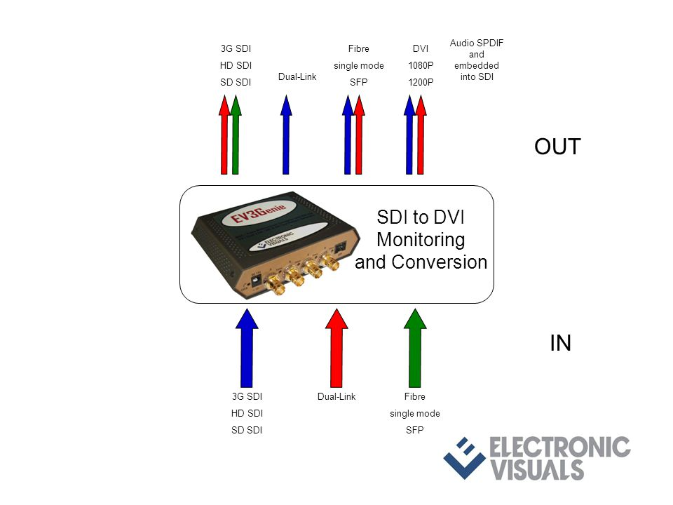 3G SDI HD SDI SD SDI Dual-LinkFibre single mode SFP IN OUT 3G SDI HD SDI SD SDI Dual-Link Fibre single mode SFP DVI 1080P 1200P SDI to DVI Monitoring and Conversion Audio SPDIF and embedded into SDI