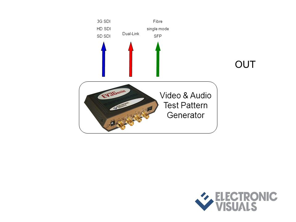 OUT 3G SDI HD SDI SD SDI Dual-Link Fibre single mode SFP Video & Audio Test Pattern Generator