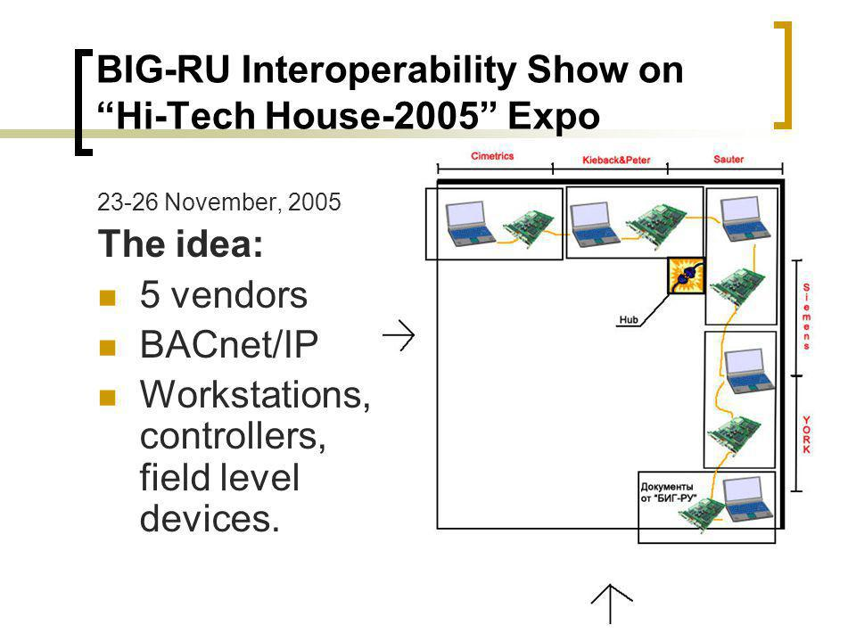 BIG-RU Interoperability Show on Hi-Tech House-2005 Expo 23-26 November, 2005 The idea: 5 vendors BACnet/IP Workstations, controllers, field level devices.