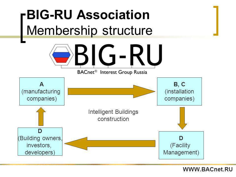 BIG-RU Association Membership structure WWW.BACnet.RU A (manufacturing companies) B, C (installation companies) D (Facility Management) D (Building owners, investors, developers) Intelligent Buildings construction