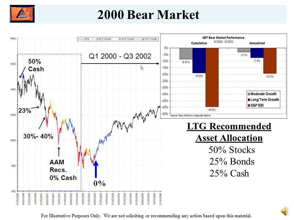 Market Trend Analyzer - 1974 DJIA crosses 1,000 – Investors Bullish.