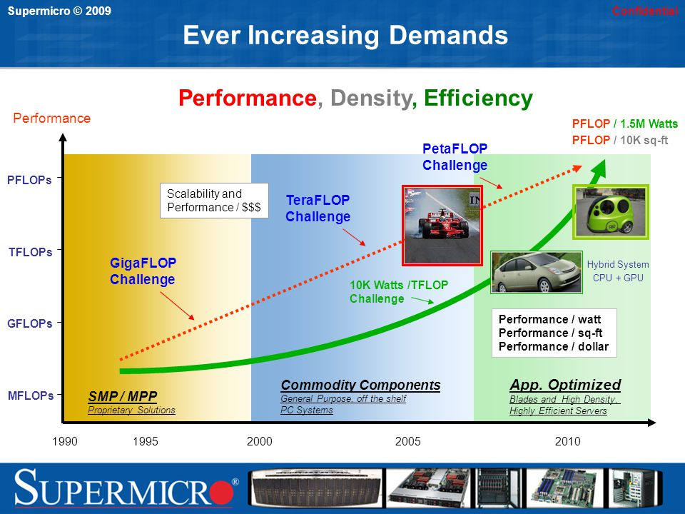 Supermicro © 2009Confidential Ever Increasing Demands MFLOPs GFLOPs TFLOPs PFLOPs Performance 19901995200020052010 SMP / MPP Proprietary Solutions Commodity Components General Purpose, off the shelf PC Systems GigaFLOP Challenge TeraFLOP Challenge PetaFLOP Challenge Scalability and Performance / $$$ PFLOP / 1.5M Watts PFLOP / 10K sq-ft App.