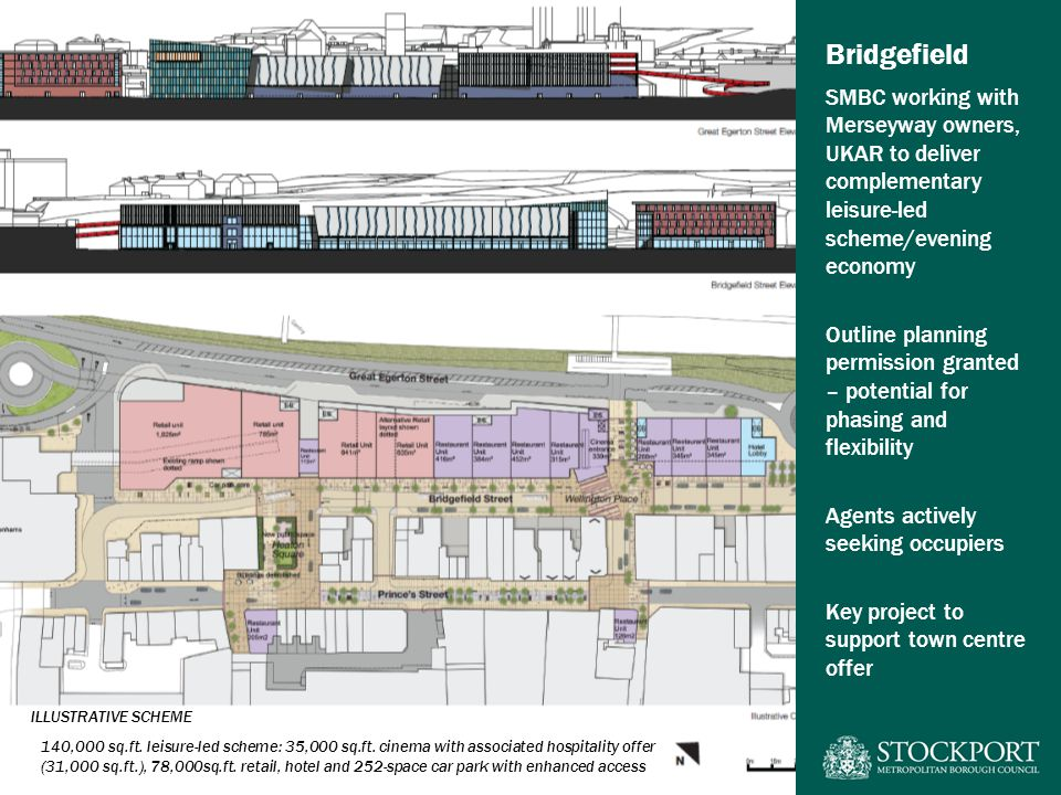 Bridgefield SMBC working with Merseyway owners, UKAR to deliver complementary leisure-led scheme/evening economy Outline planning permission granted – potential for phasing and flexibility Agents actively seeking occupiers Key project to support town centre offer 140,000 sq.ft.