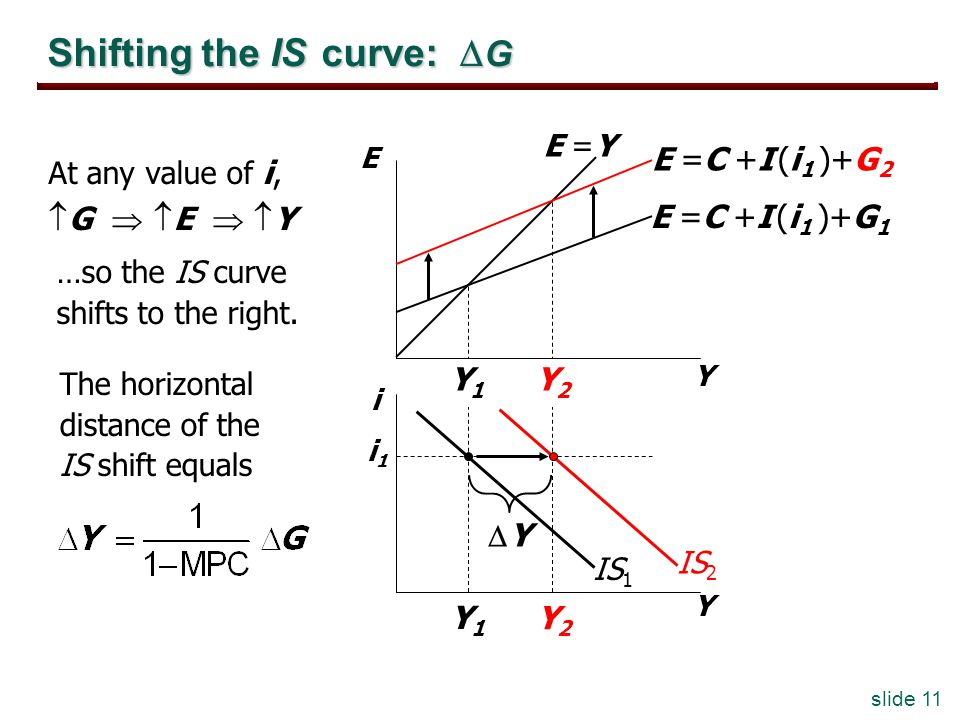 slide 11 Y2Y2 Y1Y1 Y2Y2 Y1Y1 Shifting the IS curve: G At any value of i, G E Y Y E i Y E =C +I (i 1 )+G 1 E =C +I (i 1 )+G 2 i1i1 E =Y IS 1 The horizontal distance of the IS shift equals IS 2 …so the IS curve shifts to the right.