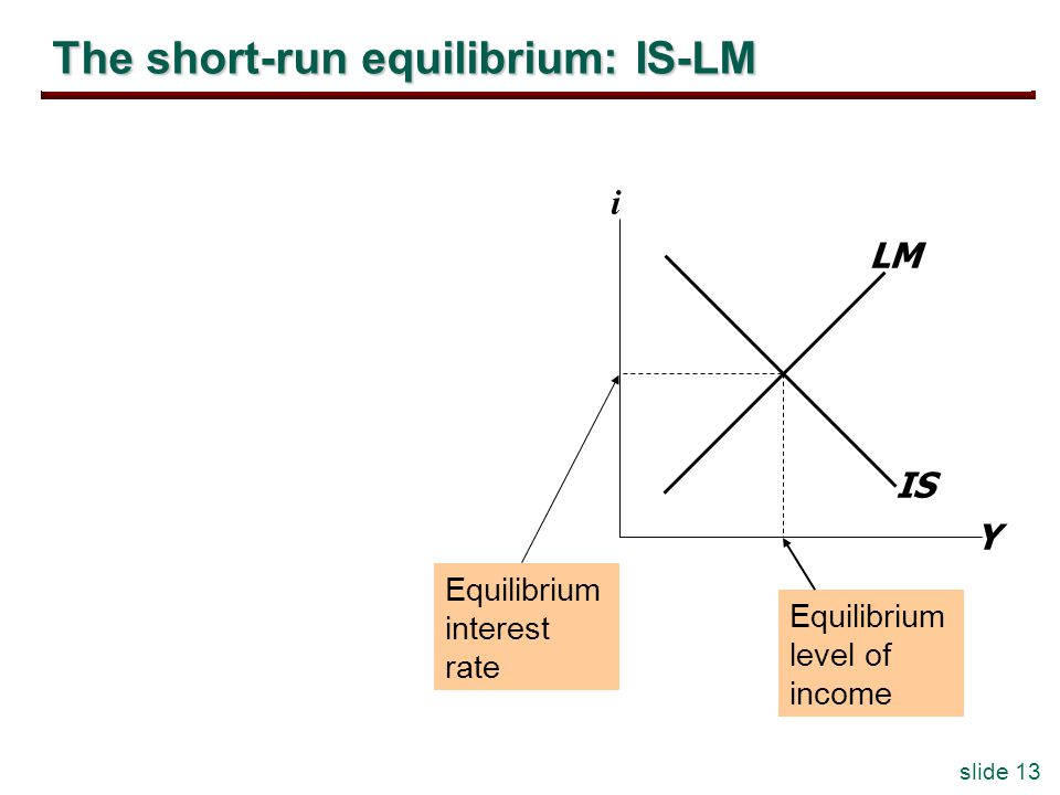 slide 13 The short-run equilibrium: IS-LM Y i IS LM Equilibrium interest rate Equilibrium level of income