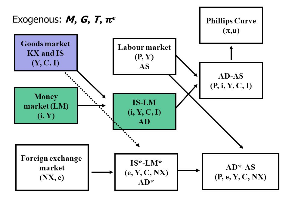 Goods market KX and IS (Y, C, I) Money market (LM) (i, Y) IS-LM (i, Y, C, I) AD Labour market (P, Y) AS AD-AS (P, i, Y, C, I) Phillips Curve (,u) Foreign exchange market (NX, e) AD*-AS (P, e, Y, C, NX) Exogenous: M, G, T, π e IS*-LM* (e, Y, C, NX) AD*